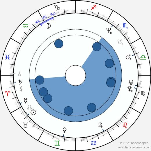 Neven Hitrec wikipedia, horoscope, astrology, instagram
