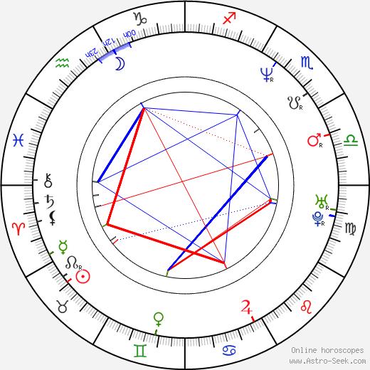 Neven Hitrec день рождения гороскоп, Neven Hitrec Натальная карта онлайн