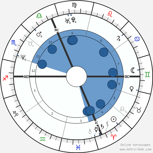 Nicola Berti wikipedia, horoscope, astrology, instagram