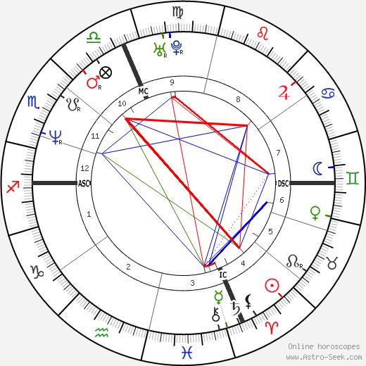 Никола Берти Nicola Berti день рождения гороскоп, Nicola Berti Натальная карта онлайн