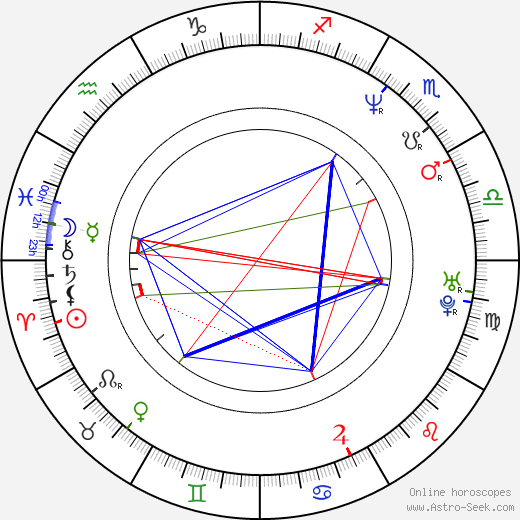 Pavel Göbl astro natal birth chart, Pavel Göbl horoscope, astrology