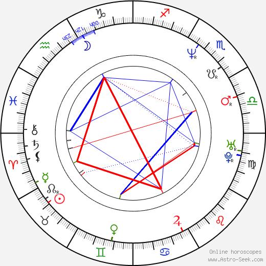 Philipp Bedrosovich Kirkorov astro natal birth chart, Philipp Bedrosovich Kirkorov horoscope, astrology