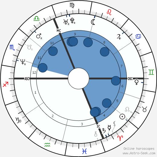 Philippe Saint-Andre wikipedia, horoscope, astrology, instagram