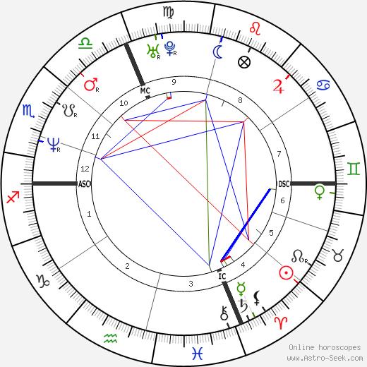 Philippe Saint-Andre tema natale, oroscopo, Philippe Saint-Andre oroscopi gratuiti, astrologia