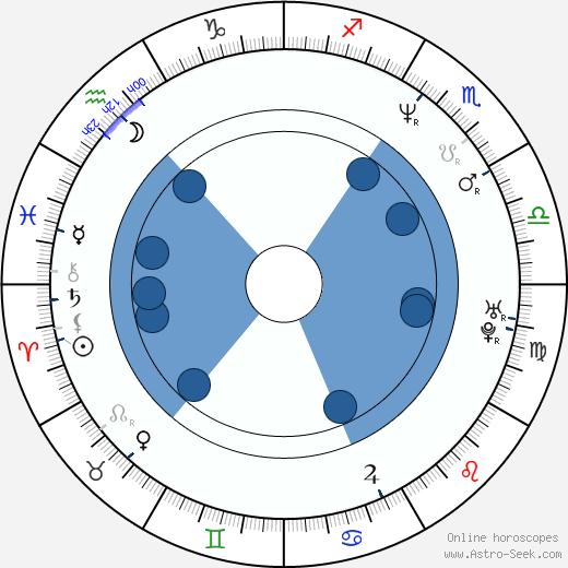 Pierre Besson wikipedia, horoscope, astrology, instagram