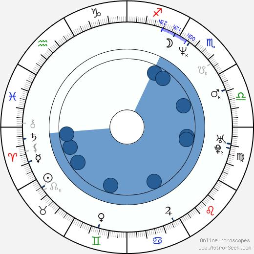 Robbie Millar wikipedia, horoscope, astrology, instagram