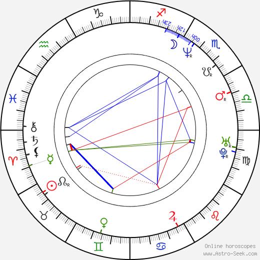 Robbie Millar astro natal birth chart, Robbie Millar horoscope, astrology