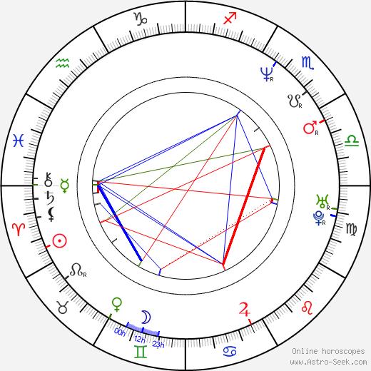 Sára Saudková tema natale, oroscopo, Sára Saudková oroscopi gratuiti, astrologia