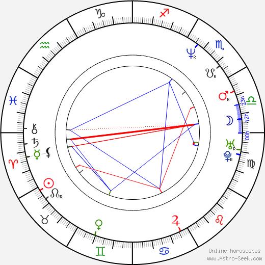 Sherri Shepherd birth chart, Sherri Shepherd astro natal horoscope, astrology