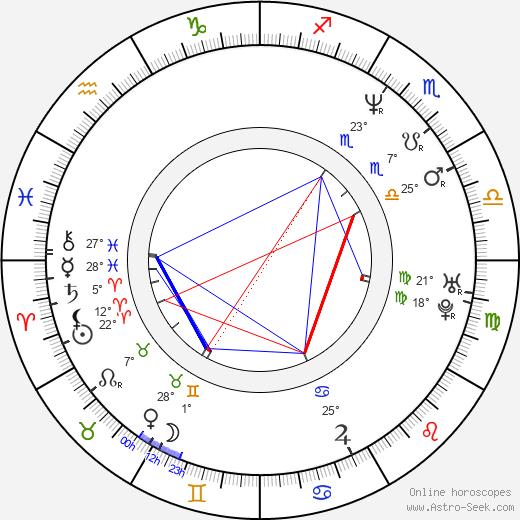 Simon Day birth chart, biography, wikipedia 2020, 2021