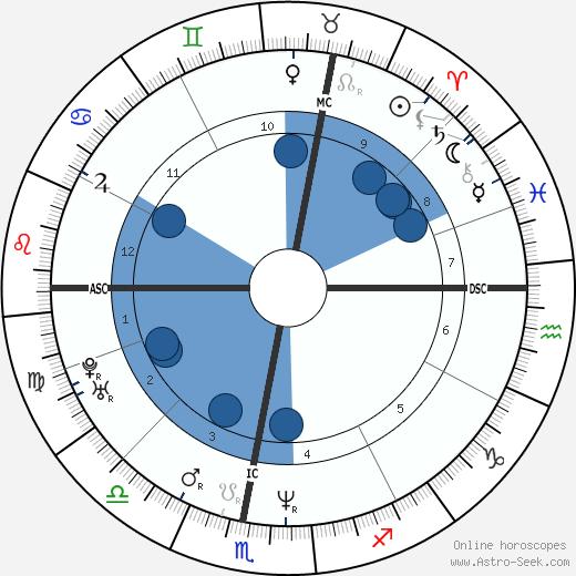 Thomas Kuhn wikipedia, horoscope, astrology, instagram