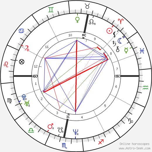 Thomas Kuhn tema natale, oroscopo, Thomas Kuhn oroscopi gratuiti, astrologia