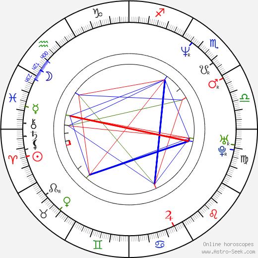 Tomáš Petráň birth chart, Tomáš Petráň astro natal horoscope, astrology