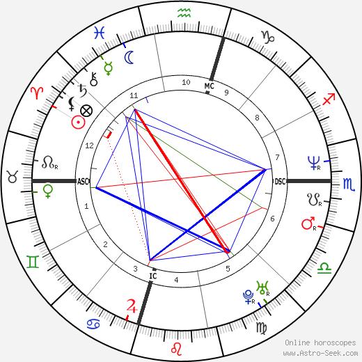 Tommy Greene день рождения гороскоп, Tommy Greene Натальная карта онлайн