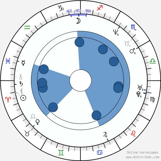 Yoshihiro Nishimura wikipedia, horoscope, astrology, instagram