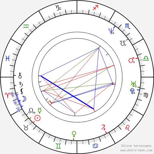 Adam Price день рождения гороскоп, Adam Price Натальная карта онлайн