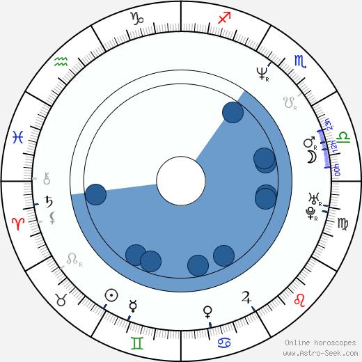 Adam Probosz wikipedia, horoscope, astrology, instagram