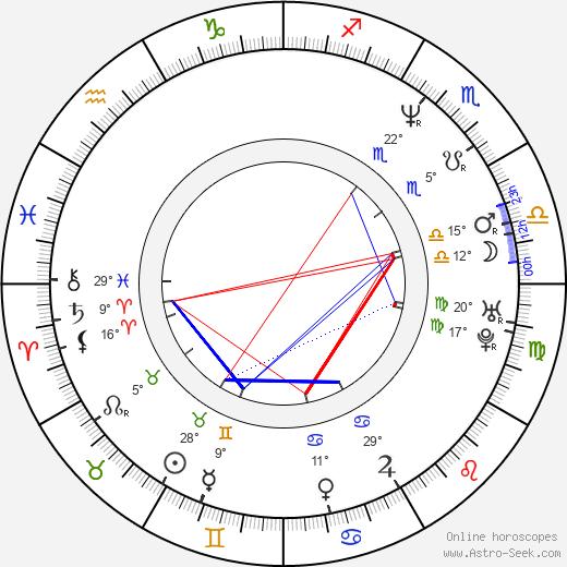 Adam Probosz birth chart, biography, wikipedia 2020, 2021