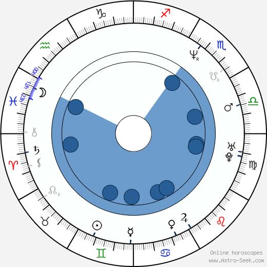 Ali Adler wikipedia, horoscope, astrology, instagram