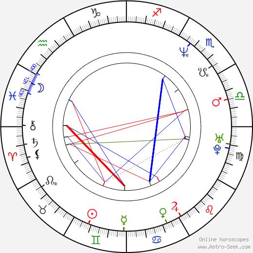 Ali Adler birth chart, Ali Adler astro natal horoscope, astrology