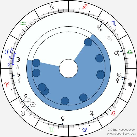 Ana Gasteyer wikipedia, horoscope, astrology, instagram
