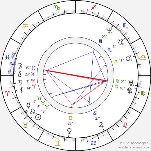Ana Gasteyer birth chart, biography, wikipedia 2019, 2020