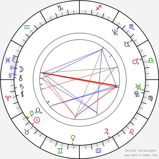 Ana Gasteyer birth chart, Ana Gasteyer astro natal horoscope, astrology