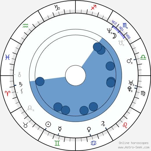 Anthony Tambakis wikipedia, horoscope, astrology, instagram
