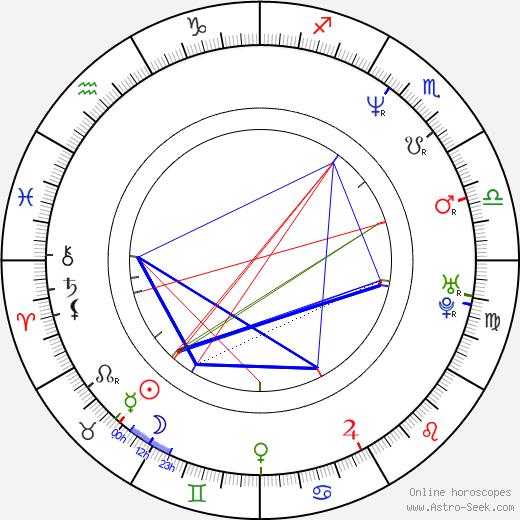 Artur Wiecek birth chart, Artur Wiecek astro natal horoscope, astrology