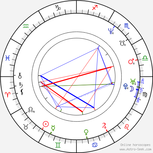 Bob Stephenson birth chart, Bob Stephenson astro natal horoscope, astrology
