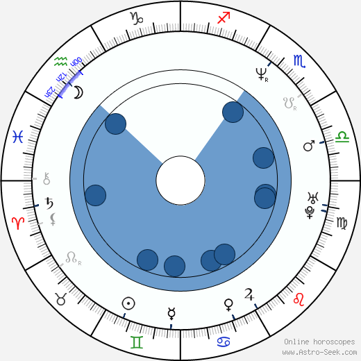 Bohdan Sláma wikipedia, horoscope, astrology, instagram