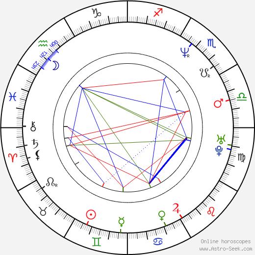 Bohdan Sláma birth chart, Bohdan Sláma astro natal horoscope, astrology