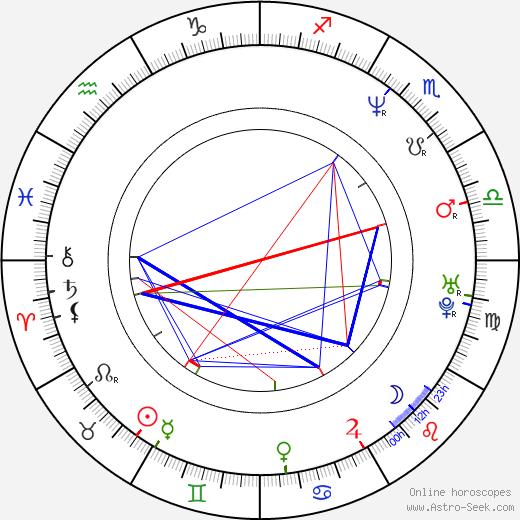 Brían F. O'Byrne birth chart, Brían F. O'Byrne astro natal horoscope, astrology