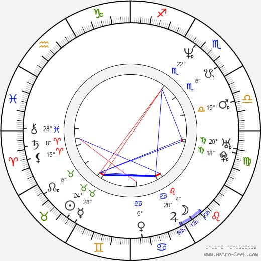 Brigitte Bako birth chart, biography, wikipedia 2019, 2020