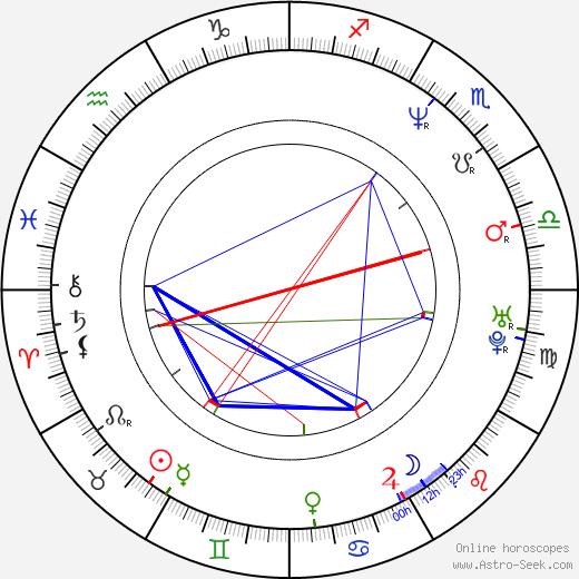 Brigitte Bako astro natal birth chart, Brigitte Bako horoscope, astrology