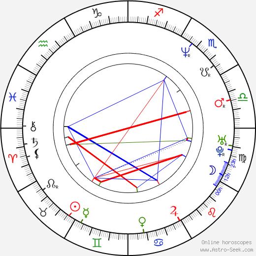 Cameron Bancroft birth chart, Cameron Bancroft astro natal horoscope, astrology