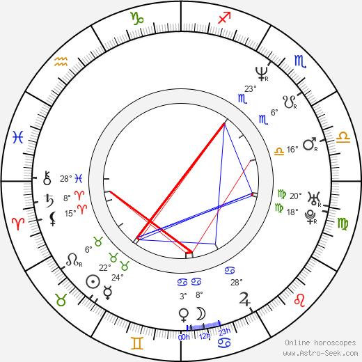 Chuck Schuldiner birth chart, biography, wikipedia 2020, 2021