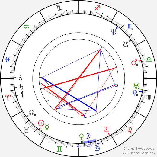 Chuck Schuldiner birth chart, Chuck Schuldiner astro natal horoscope, astrology