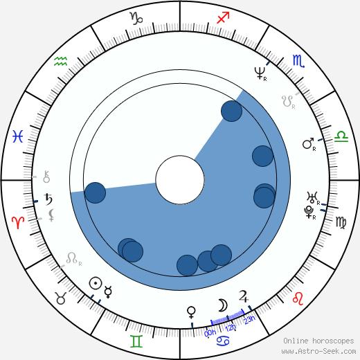 Craig Braginsky wikipedia, horoscope, astrology, instagram