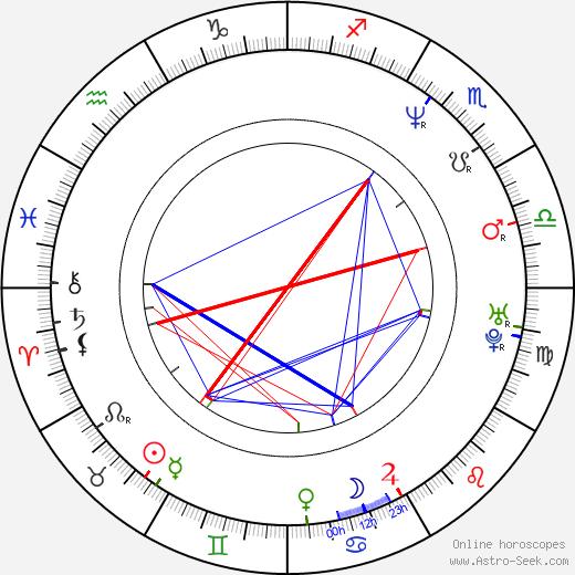 Craig Braginsky birth chart, Craig Braginsky astro natal horoscope, astrology