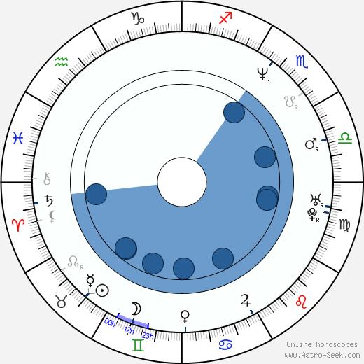 Dan Wlodarczyk wikipedia, horoscope, astrology, instagram