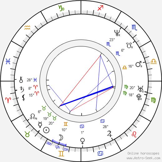 Dan Wlodarczyk birth chart, biography, wikipedia 2019, 2020