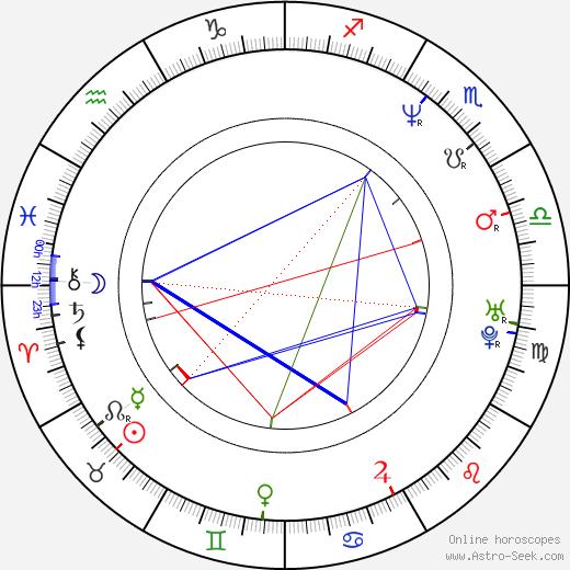 Dariusz Basiński birth chart, Dariusz Basiński astro natal horoscope, astrology