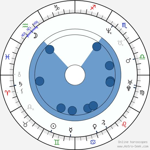 Deok-hyeon Jo wikipedia, horoscope, astrology, instagram