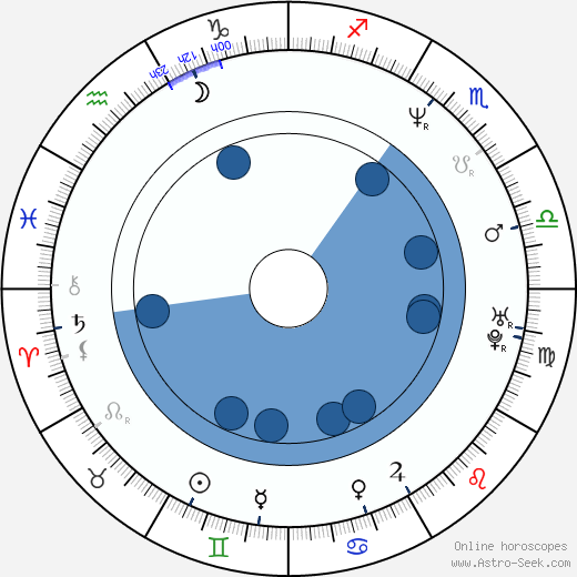 Eddie McClintock wikipedia, horoscope, astrology, instagram