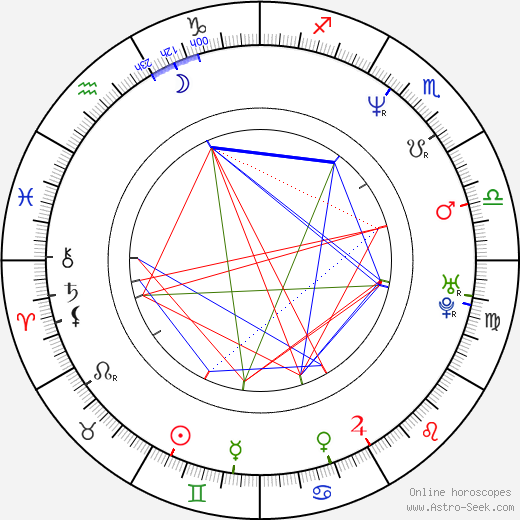Eddie McClintock birth chart, Eddie McClintock astro natal horoscope, astrology