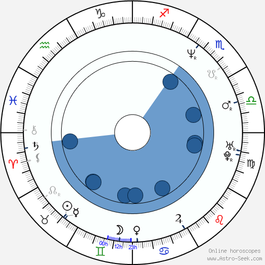 Grzegorz Kowalczyk wikipedia, horoscope, astrology, instagram
