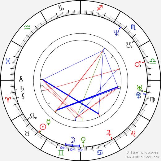 Grzegorz Kowalczyk birth chart, Grzegorz Kowalczyk astro natal horoscope, astrology