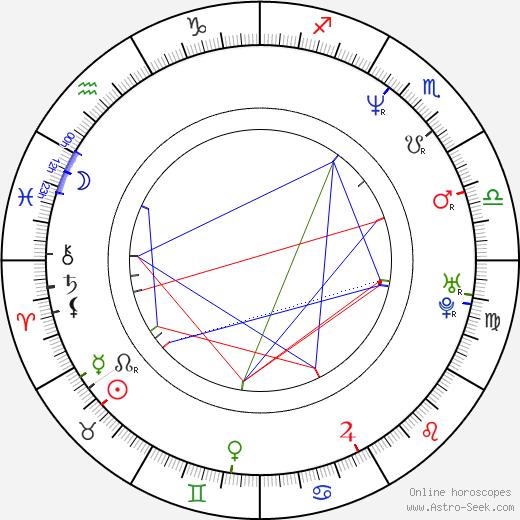 Hélène Angel astro natal birth chart, Hélène Angel horoscope, astrology