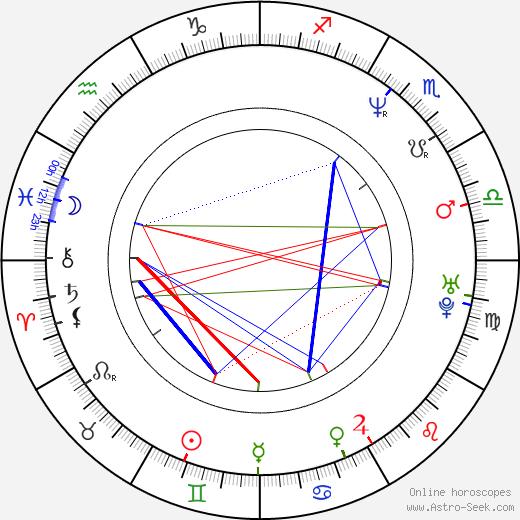 Jacek Bonczyk birth chart, Jacek Bonczyk astro natal horoscope, astrology